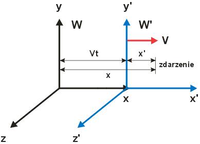 dwa inercjalne układy odniesienia - rysunek schematyczny - transformacja Lorentza
