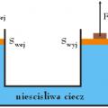 zasada działania prasy hydraulicznej - rysunek schematyczny - prawo Pascala, prasa hydrauliczna