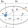 planeta poruszająca się po orbicie wokół Słońca - prawa Keplera