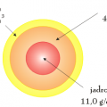 przekrój Ziemi - rysunek schematyczny - grawitacja wewnątrz Ziemi
