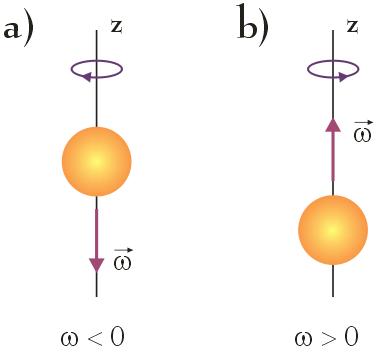 prędkość kątowa obracającego się ciała - wartość dodatnia i ujemna - rysunek schematyczny - ruch obrotowy - opis