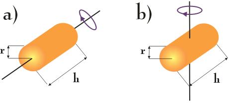 ruch obrotowy walca wokół różnych osi obrotu - rysunek schematyczny - moment bezwładności, twierdzenie Steinera